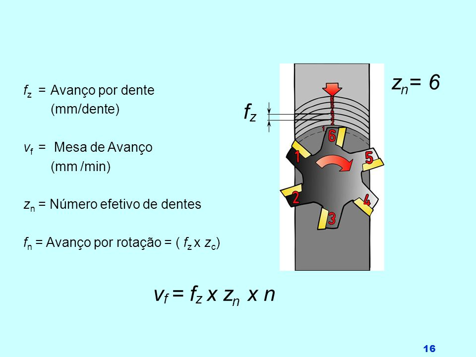 16 f z =Avanço por dente (mm/dente) v f = Mesa de Avanço (mm /min) z n = Número efetivo de dentes f n = Avanço por rotação = ( f z x z c ) v f = f z x