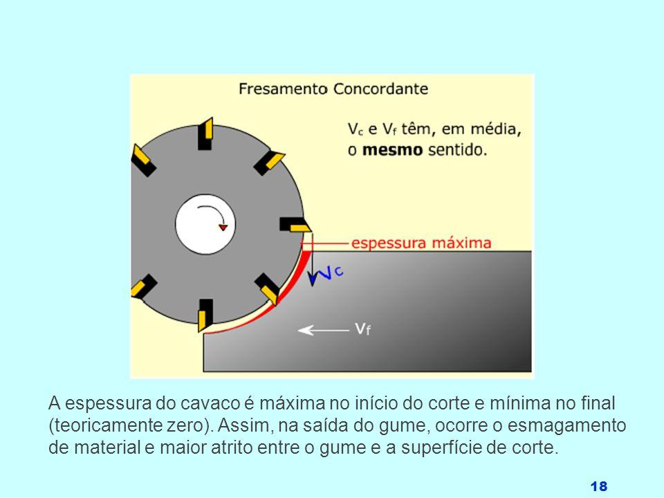 18 A espessura do cavaco é máxima no início do corte e mínima no final (teoricamente zero). Assim, na saída do gume, ocorre o esmagamento de material