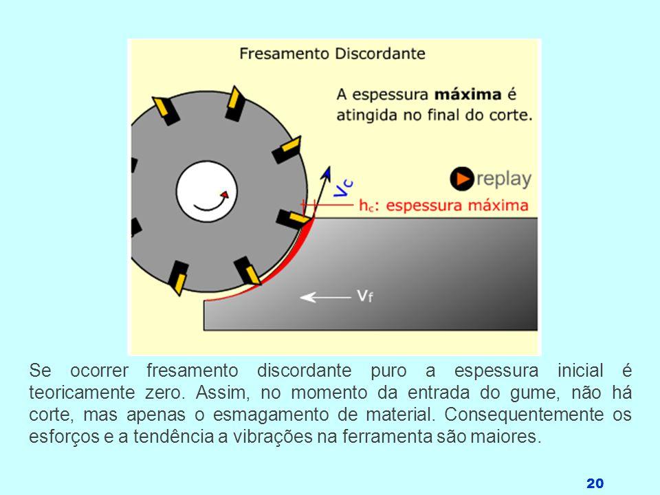 20 Se ocorrer fresamento discordante puro a espessura inicial é teoricamente zero. Assim, no momento da entrada do gume, não há corte, mas apenas o es
