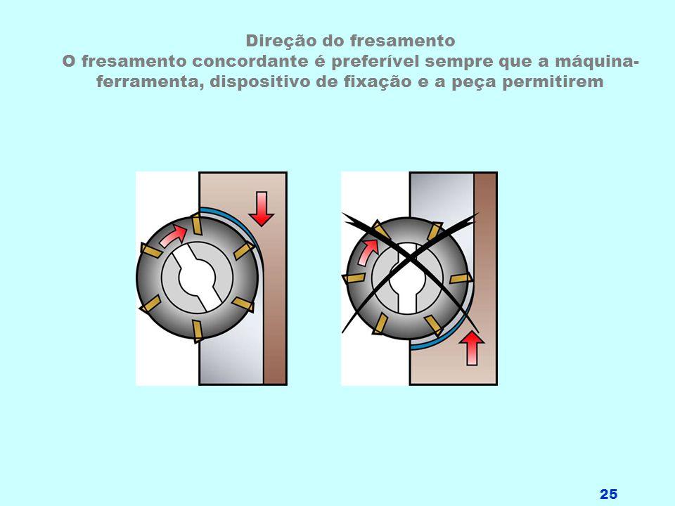 25 Direção do fresamento O fresamento concordante é preferível sempre que a máquina- ferramenta, dispositivo de fixação e a peça permitirem