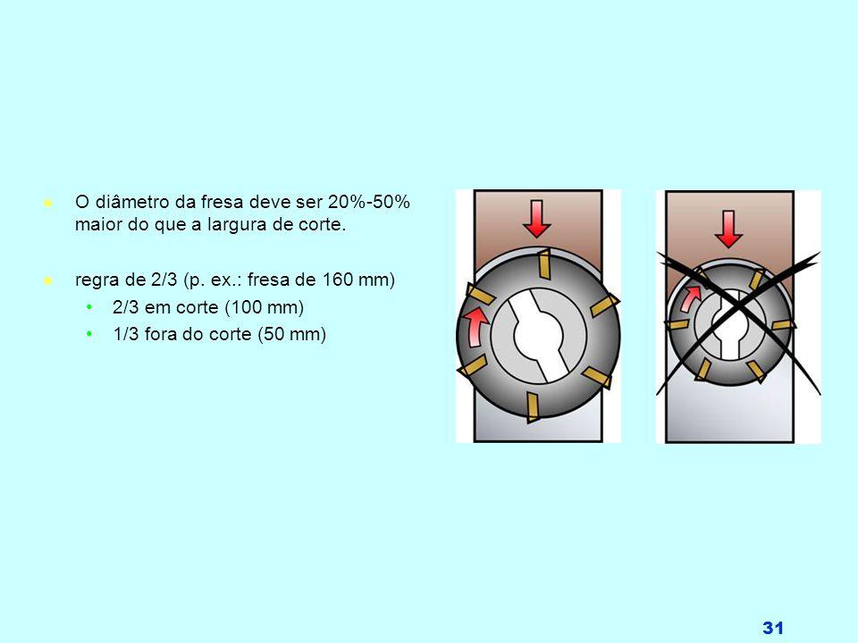 31 l O diâmetro da fresa deve ser 20%-50% maior do que a largura de corte. l regra de 2/3 (p. ex.: fresa de 160 mm) 2/3 em corte (100 mm) 1/3 fora do