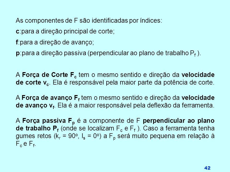 42 As componentes de F são identificadas por índices: c:para a direção principal de corte; f:para a direção de avanço; p:para a direção passiva (perpe