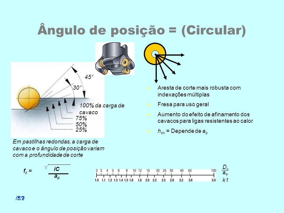 /52 45° 30° 100% da carga de cavaco 75% 50% 25% Ângulo de posição = (Circular) l Aresta de corte mais robusta com indexações múltiplas l Fresa para us