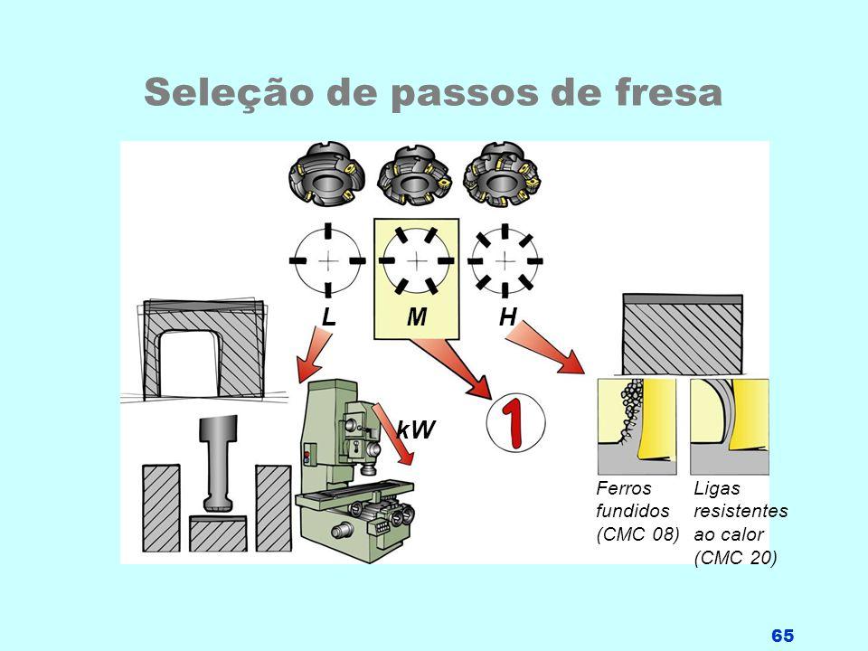 65 Seleção de passos de fresa LMH kW Ferros fundidos (CMC 08) Ligas resistentes ao calor (CMC 20)