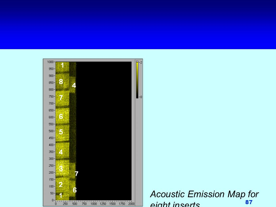 87 Acoustic Emission Map for eight inserts.