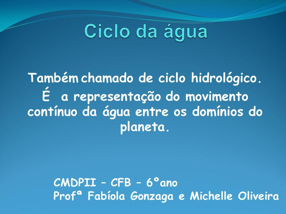 Também chamado de ciclo hidrológico. É a representação do movimento contínuo da água entre os domínios do planeta. CMDPII – CFB – 6ºano Profª Fabíola