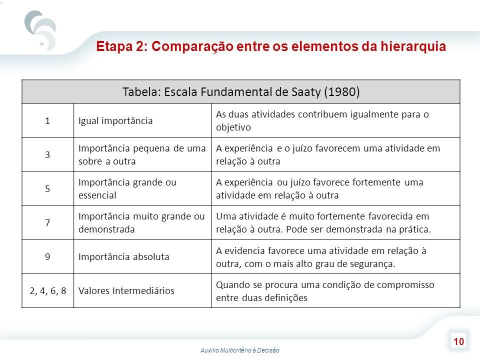 Auxilio Multicritério à Decisão 10 Etapa 2: Comparação entre os elementos da hierarquia Tabela: Escala Fundamental de Saaty (1980) 1Igual importância