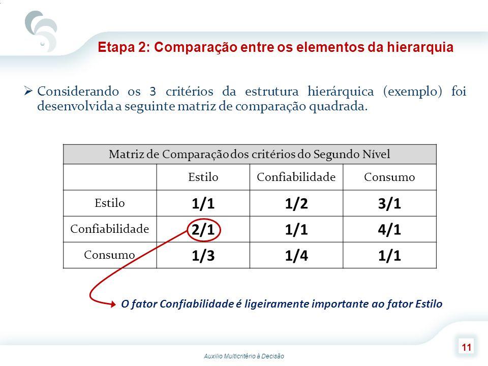 Auxilio Multicritério à Decisão 11 Etapa 2: Comparação entre os elementos da hierarquia Considerando os 3 critérios da estrutura hierárquica (exemplo)