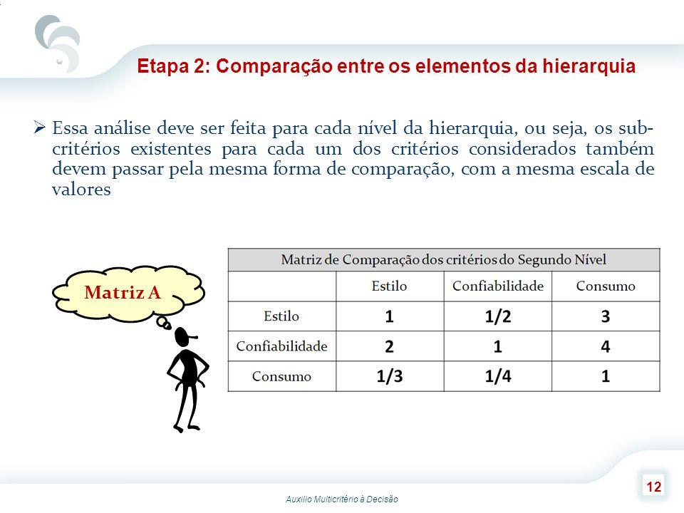 Auxilio Multicritério à Decisão 12 Etapa 2: Comparação entre os elementos da hierarquia Essa análise deve ser feita para cada nível da hierarquia, ou