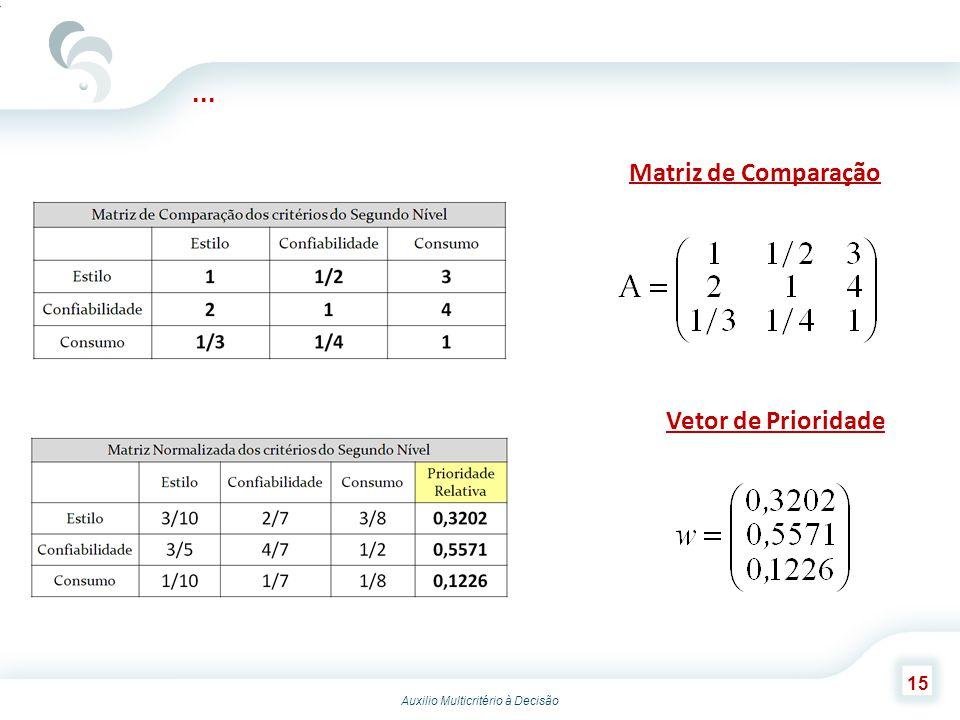 Auxilio Multicritério à Decisão 15... Matriz de Comparação Vetor de Prioridade