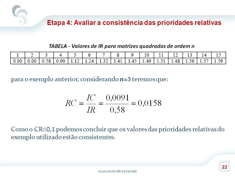 Auxilio Multicritério à Decisão 22 Etapa 4: Avaliar a consistência das prioridades relativas TABELA - Valores de IR para matrizes quadradas de ordem n