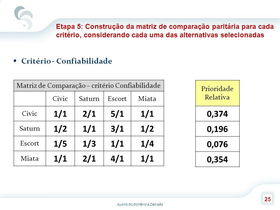 Auxilio Multicritério à Decisão 25 Critério - Confiabilidade Etapa 5: Construção da matriz de comparação paritária para cada critério, considerando ca