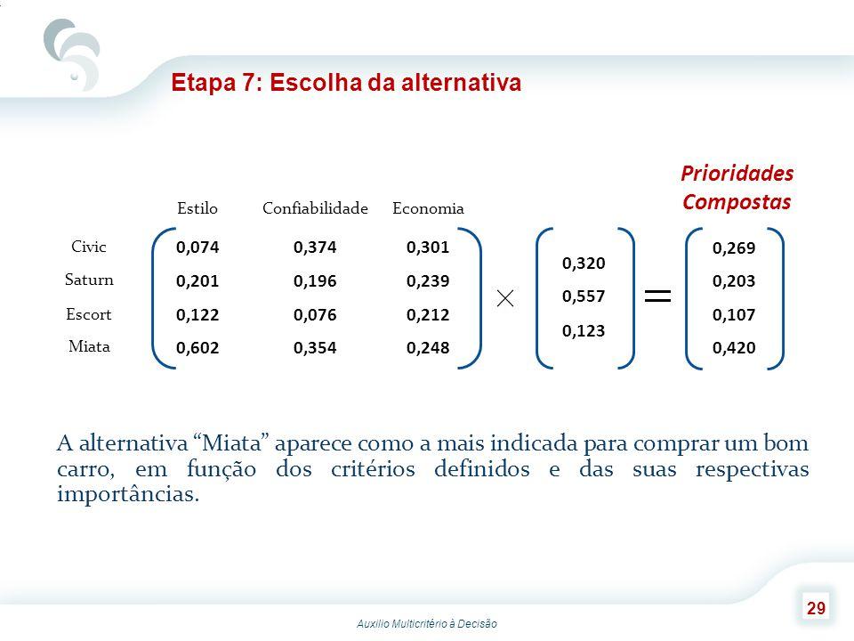 Auxilio Multicritério à Decisão 29 Etapa 7: Escolha da alternativa A alternativa Miata aparece como a mais indicada para comprar um bom carro, em funç