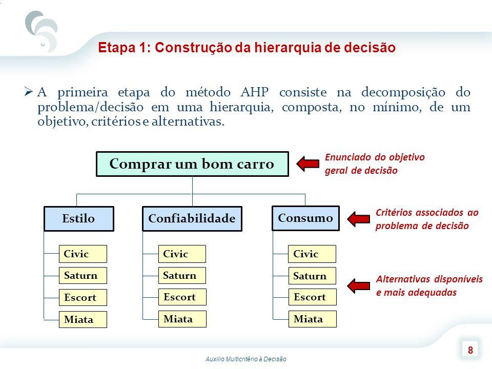 Auxilio Multicritério à Decisão 8 Etapa 1: Construção da hierarquia de decisão A primeira etapa do método AHP consiste na decomposição do problema/dec