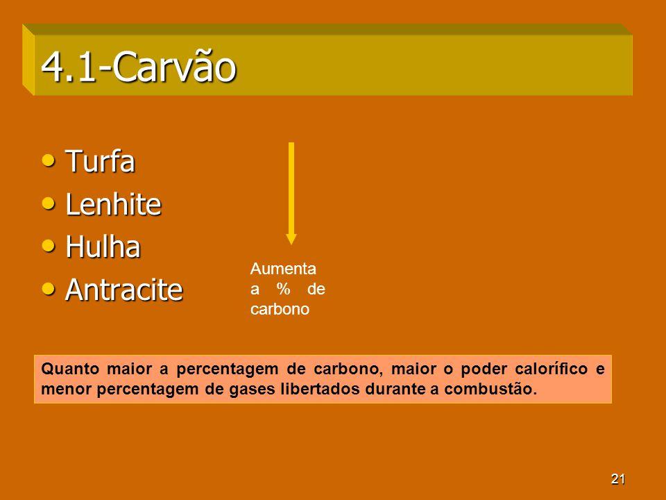 21 4.1-Carvão Turfa Turfa Lenhite Lenhite Hulha Hulha Antracite Antracite Quanto maior a percentagem de carbono, maior o poder calorífico e menor perc