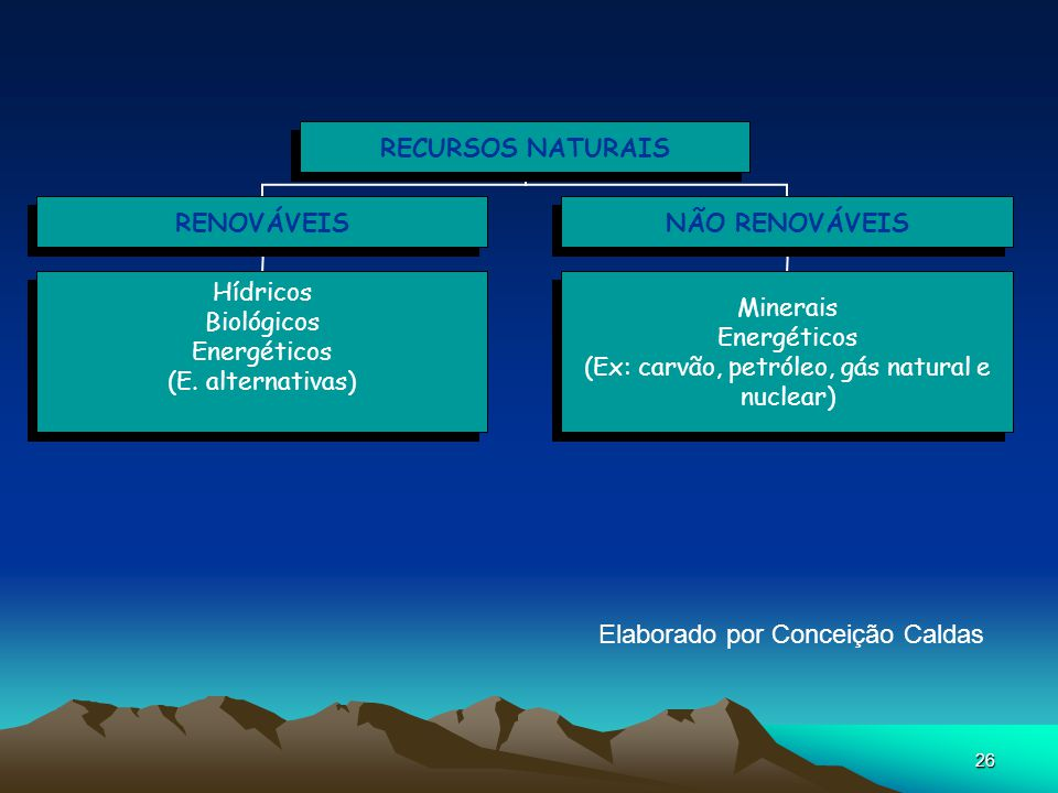 26 RECURSOS NATURAIS RENOVÁVEIS Hídricos Biológicos Energéticos (E. alternativas) NÃO RENOVÁVEIS Minerais Energéticos (Ex: carvão, petróleo, gás natur