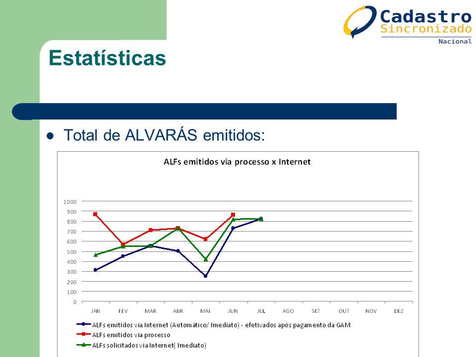Estatísticas Total de ALVARÁS emitidos: