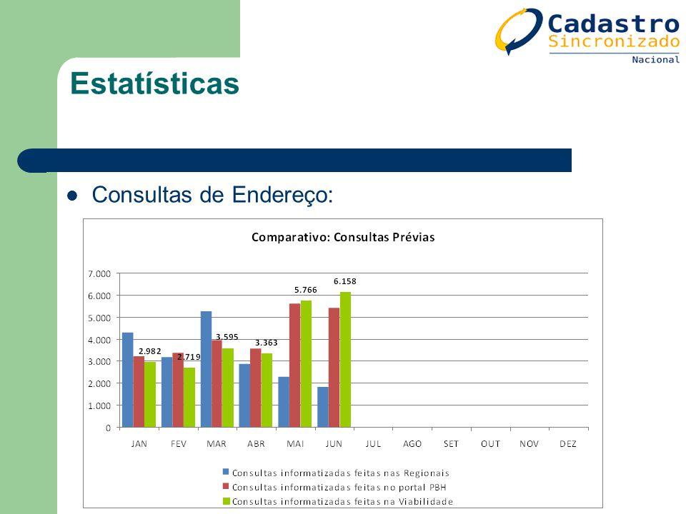 Estatísticas Consultas de Endereço: