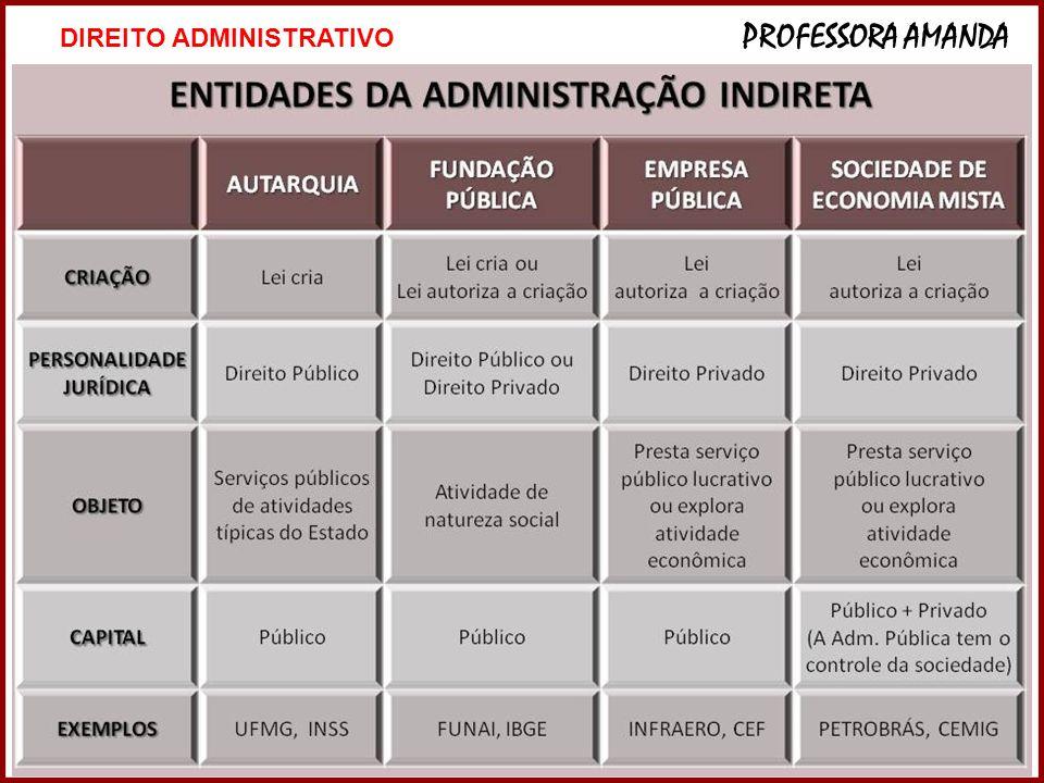 25 DIREITO ADMINISTRATIVO PROFESSORA AMANDA