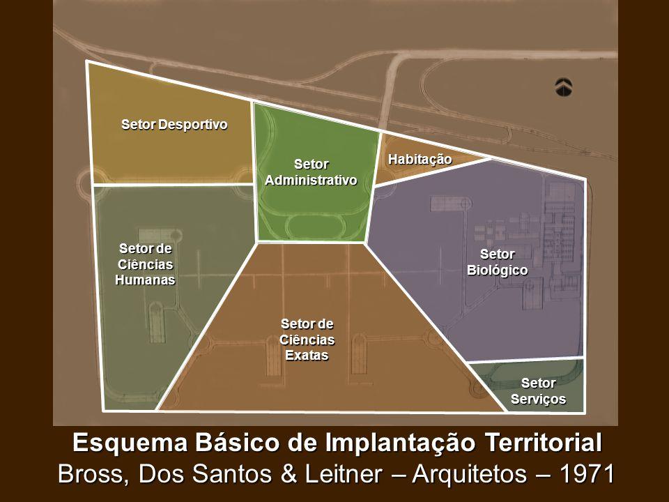 Esquema Básico de Implantação Territorial Bross, Dos Santos & Leitner – Arquitetos – 1971 Setor Administrativo Setor Biológico Setor de Ciências Exata