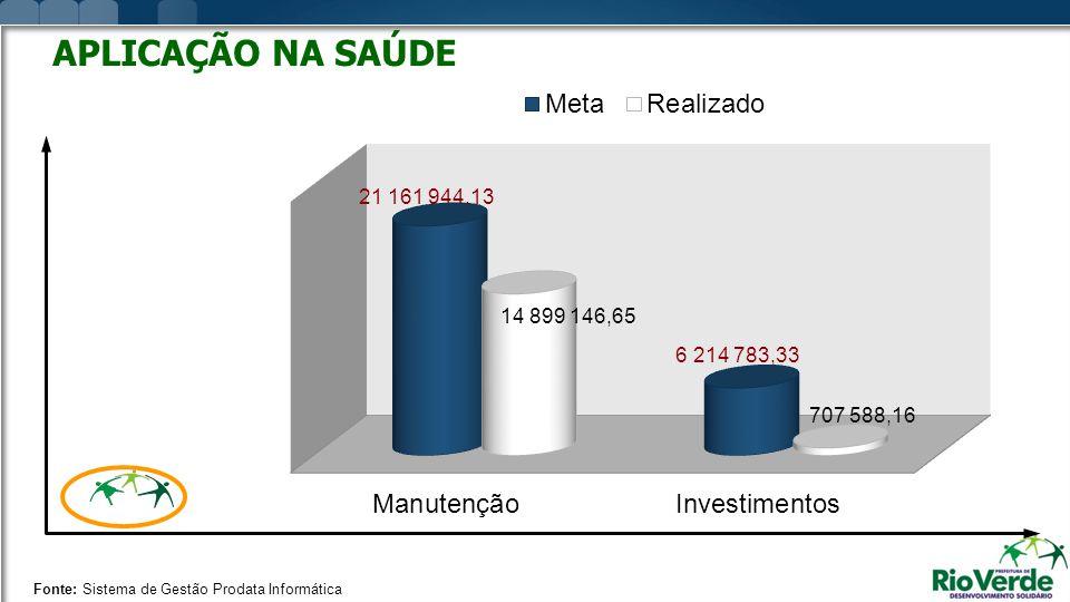 Fonte: Sistema de Gestão Prodata Informática