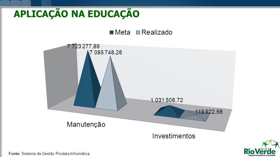 APLICAÇÃO NA EDUCAÇÃO Fonte: Sistema de Gestão Prodata Informática