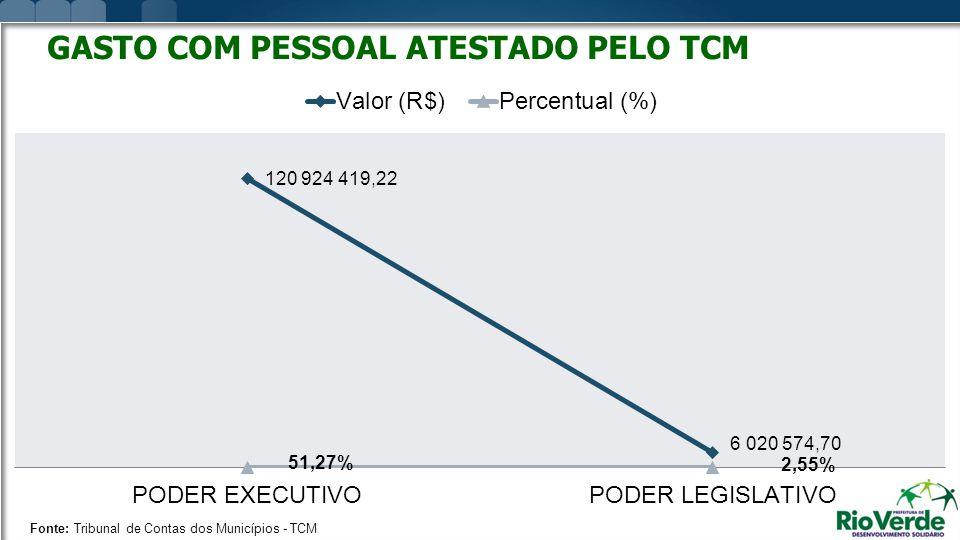 GASTO COM PESSOAL ATESTADO PELO TCM Fonte: Tribunal de Contas dos Municípios - TCM