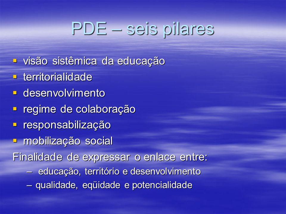 PDE – seis pilares visão sistêmica da educação visão sistêmica da educação territorialidade territorialidade desenvolvimento desenvolvimento regime de