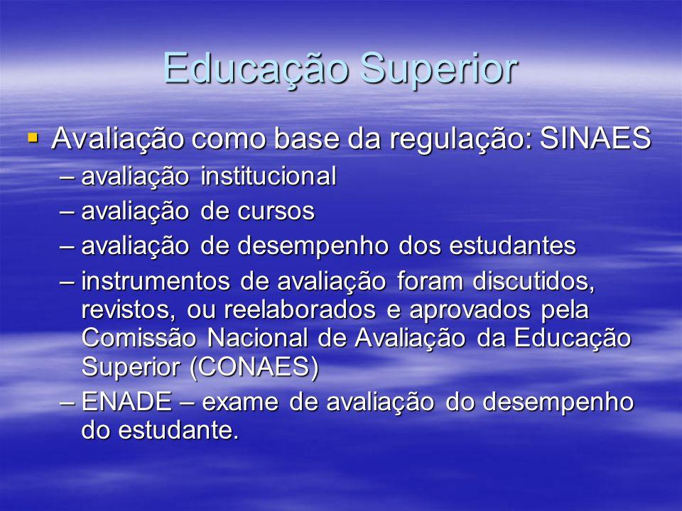 Educação Superior Avaliação como base da regulação: SINAES Avaliação como base da regulação: SINAES –avaliação institucional –avaliação de cursos –ava