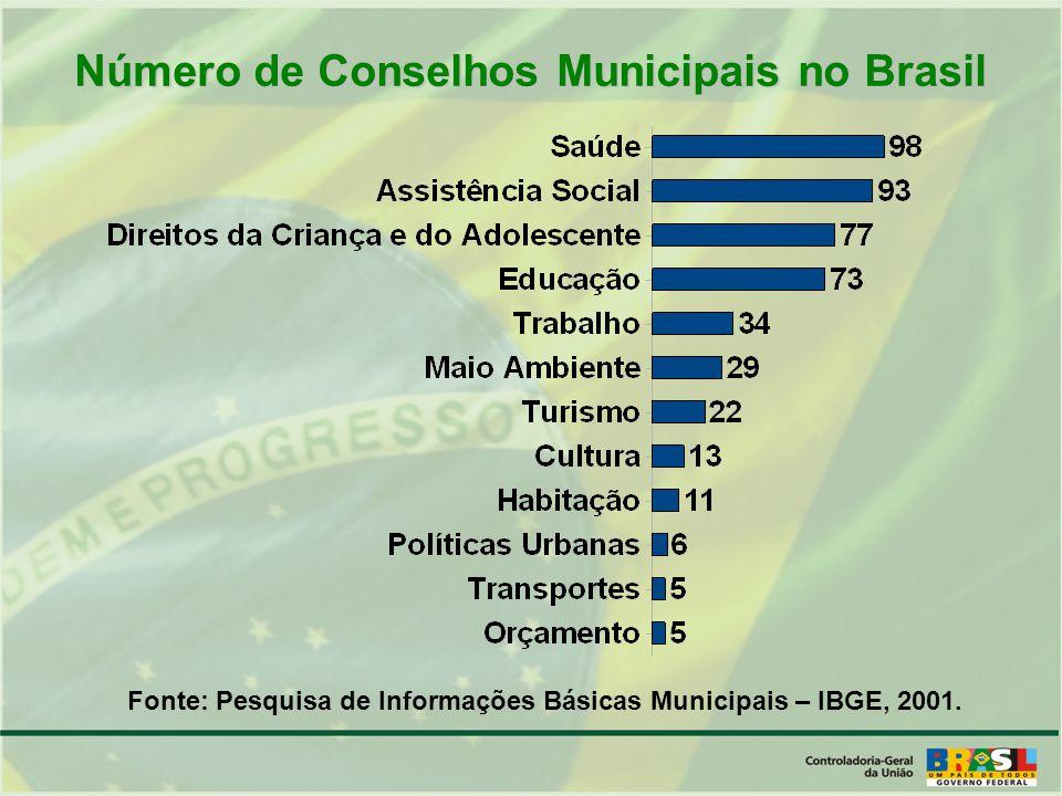 Número de Conselhos Municipais no Brasil Fonte: Pesquisa de Informações Básicas Municipais – IBGE, 2001.