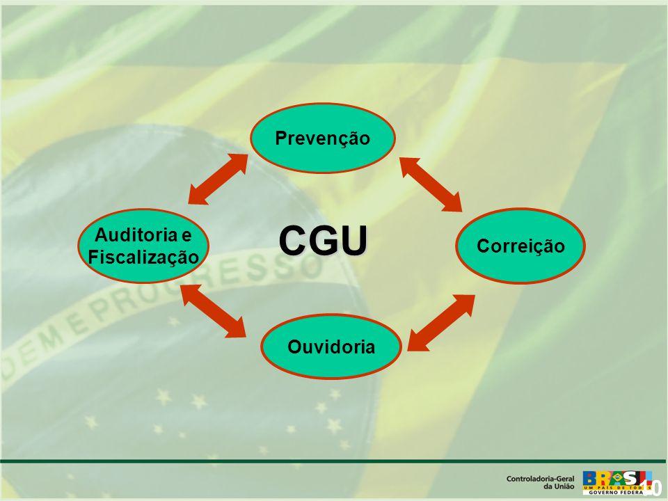 10 Correição Ouvidoria Auditoria e Fiscalização Prevenção CGU