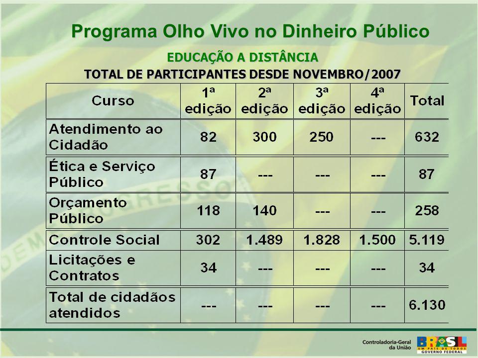 EDUCAÇÃO A DISTÂNCIA TOTAL DE PARTICIPANTES DESDE NOVEMBRO/2007