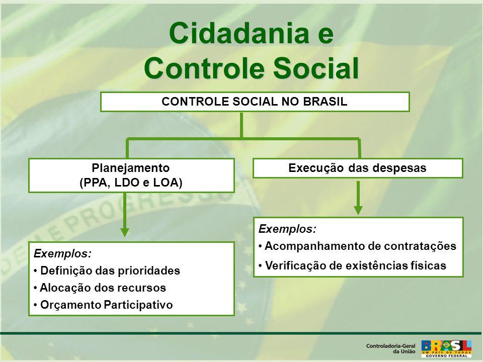 Planejamento (PPA, LDO e LOA) CONTROLE SOCIAL NO BRASIL Execução das despesas Exemplos: Definição das prioridades Alocação dos recursos Orçamento Participativo Exemplos: Acompanhamento de contratações Verificação de existências físicas Cidadania e Controle Social