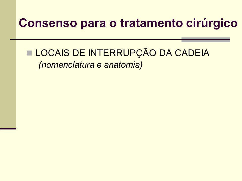 Consenso para o tratamento cirúrgico LOCAIS DE INTERRUPÇÃO DA CADEIA (nomenclatura e anatomia)
