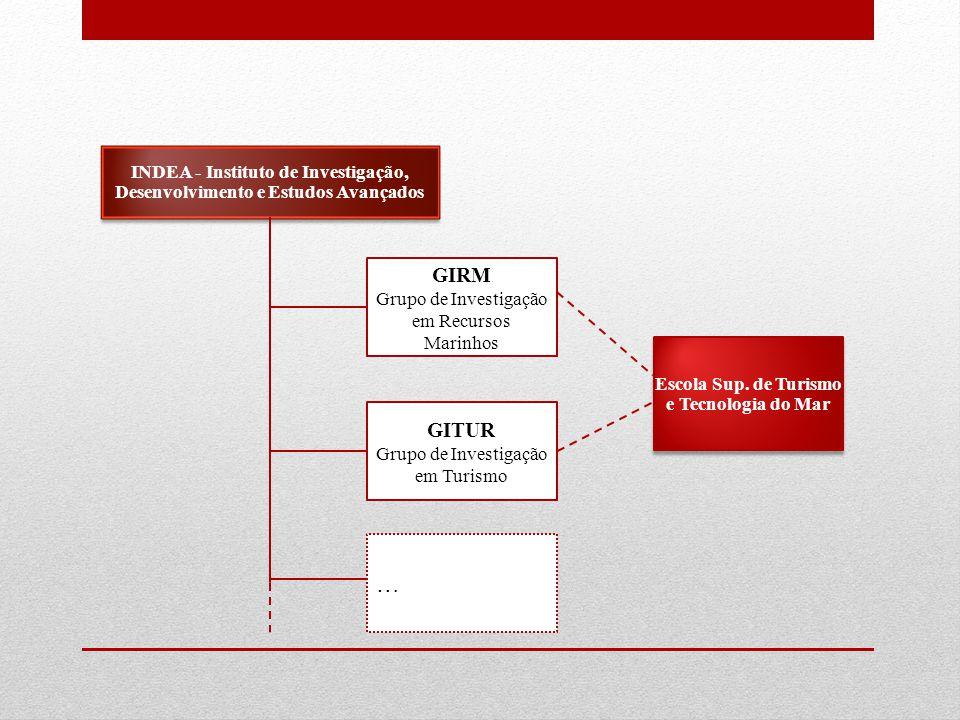 GIRM Grupo de Investigação em Recursos Marinhos INDEA - Instituto de Investigação, Desenvolvimento e Estudos Avançados GITUR Grupo de Investigação em Turismo … Escola Sup.