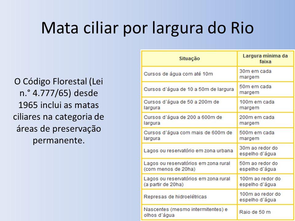 Mata ciliar por largura do Rio O Código Florestal (Lei n.° 4.777/65) desde 1965 inclui as matas ciliares na categoria de áreas de preservação permanente.
