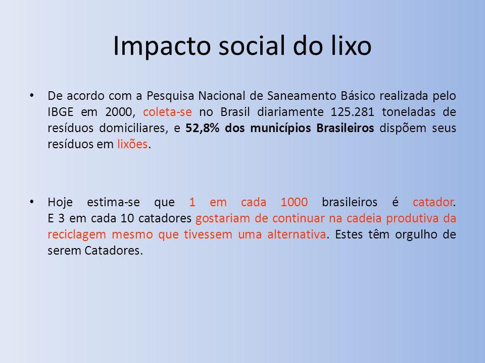 Impacto social do lixo De acordo com a Pesquisa Nacional de Saneamento Básico realizada pelo IBGE em 2000, coleta-se no Brasil diariamente 125.281 toneladas de resíduos domiciliares, e 52,8% dos municípios Brasileiros dispõem seus resíduos em lixões.