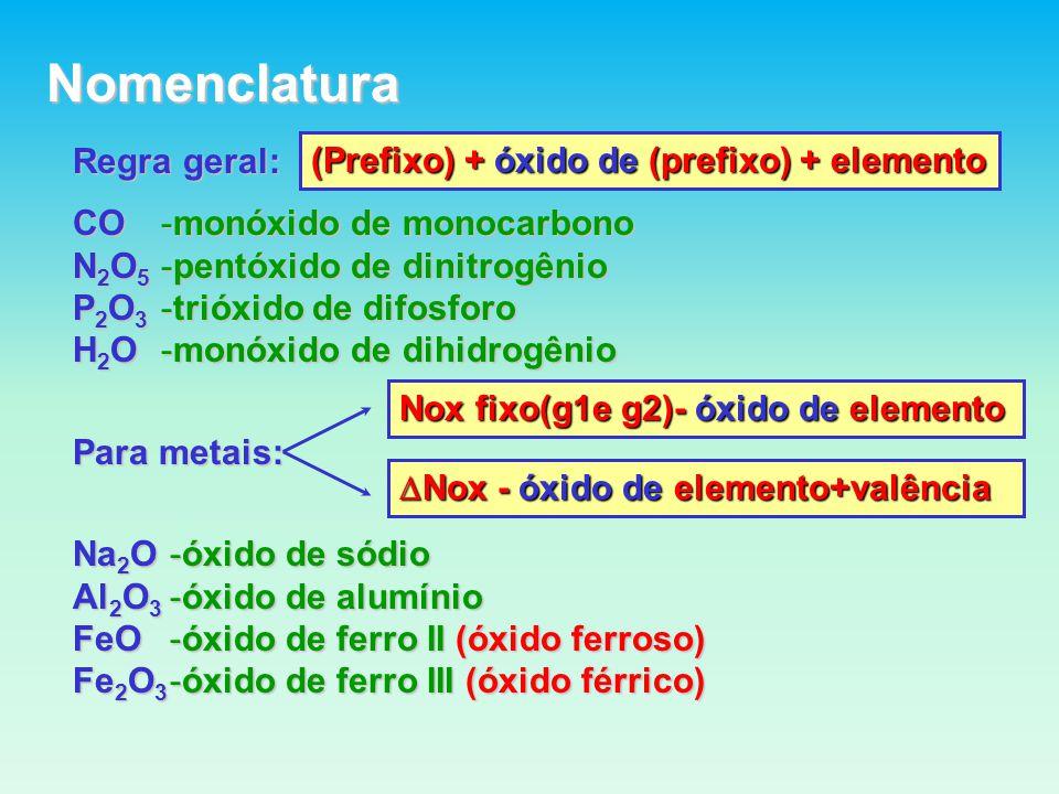 Nomenclatura Regra geral: (Prefixo) + óxido de (prefixo) + elemento CO N 2 O 5 P 2 O 3 H 2 O -monóxido de monocarbono -pentóxido de dinitrogênio -trióxido de difosforo -monóxido de dihidrogênio Para metais: Nox fixo(g1e g2)- óxido de elemento Nox - óxido de elemento+valência Nox - óxido de elemento+valência Na 2 O Al 2 O 3 FeO Fe 2 O 3 -óxido de sódio -óxido de alumínio -óxido de ferro II (óxido ferroso) -óxido de ferro III (óxido férrico)