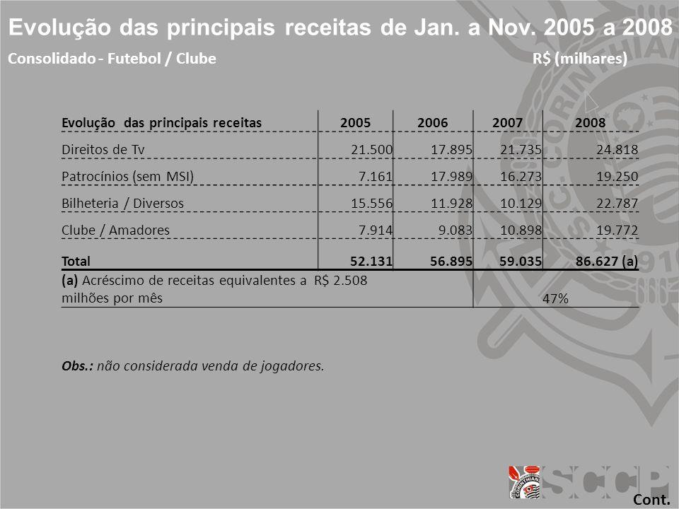 Evolução das principais receitas de Jan.a Nov.