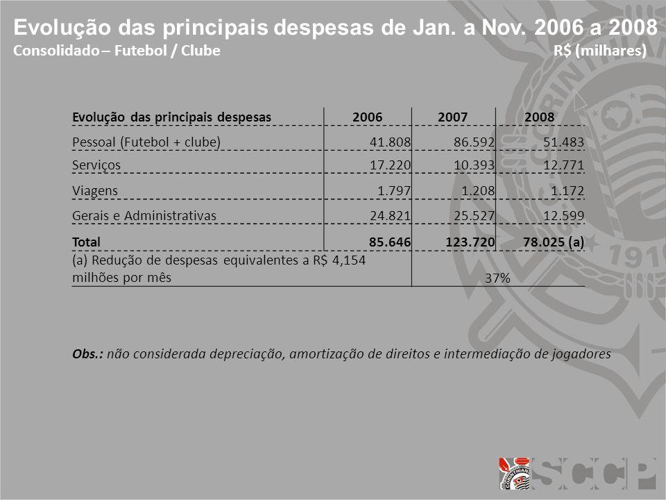 Evolução das principais despesas de Jan. a Nov.