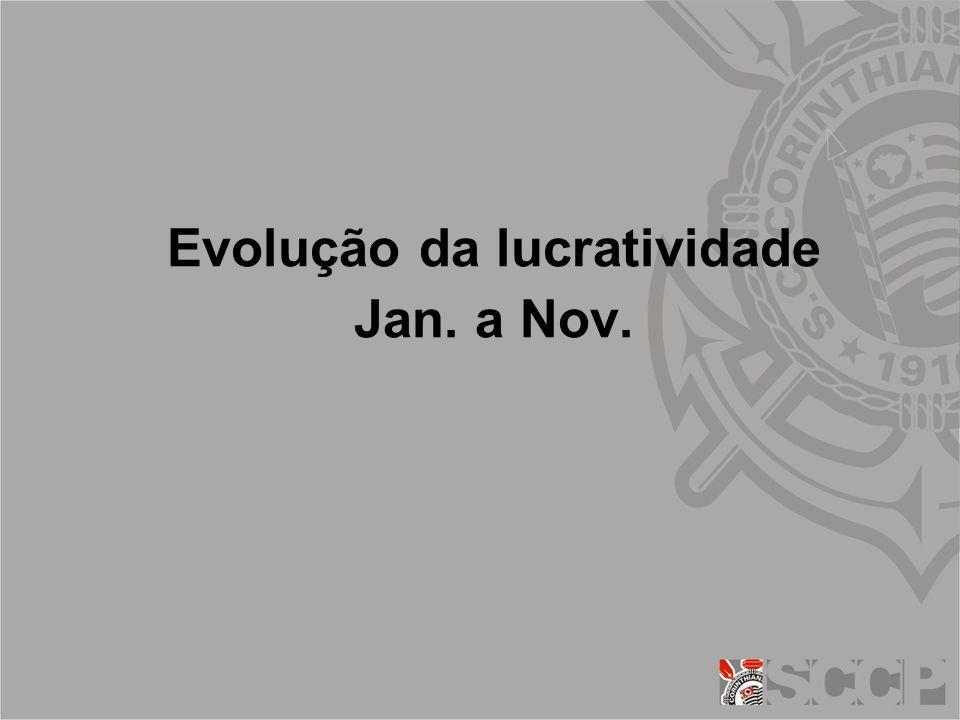 Evolução da lucratividade Jan. a Nov.