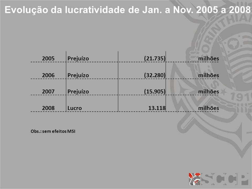 Evolução da lucratividade de Jan. a Nov.