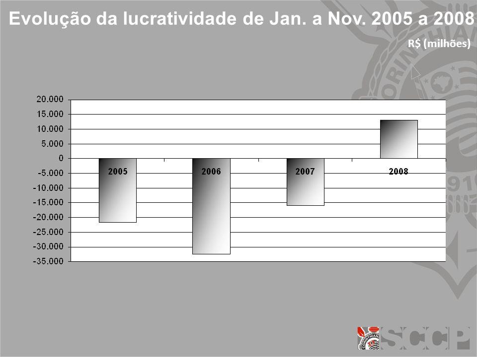 Evolução da lucratividade de Jan. a Nov. 2005 a 2008 R$ (milhões)