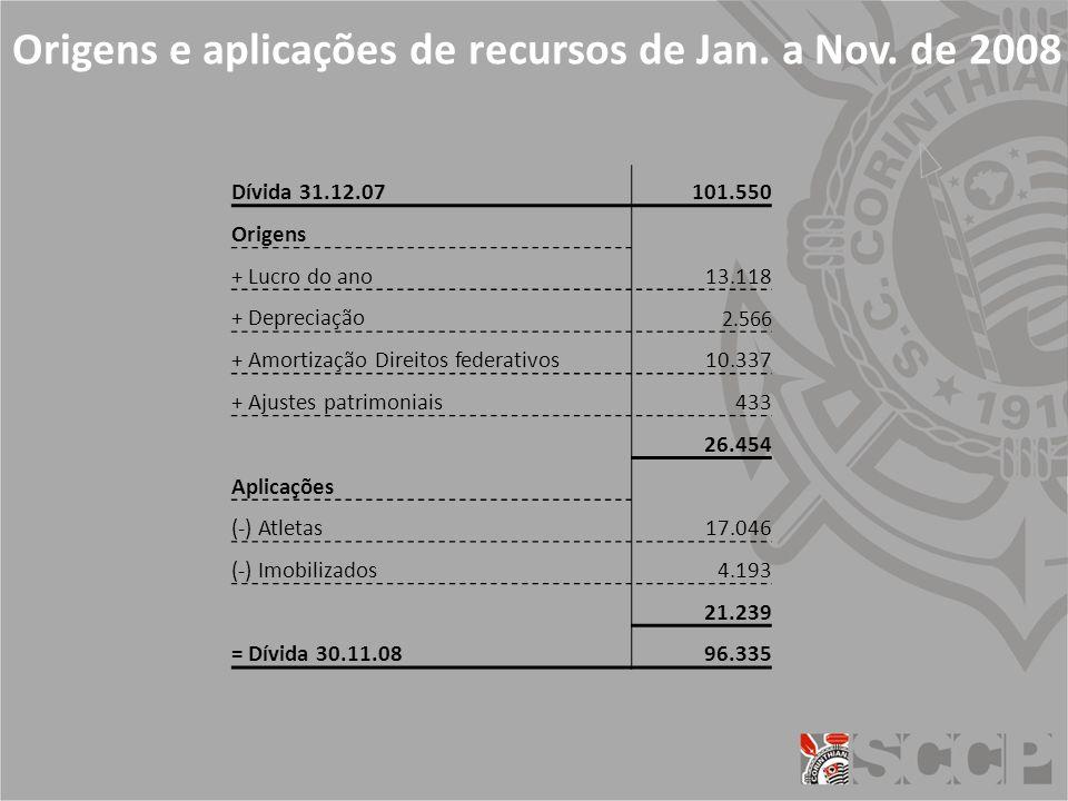 Origens e aplicações de recursos de Jan.a Nov.