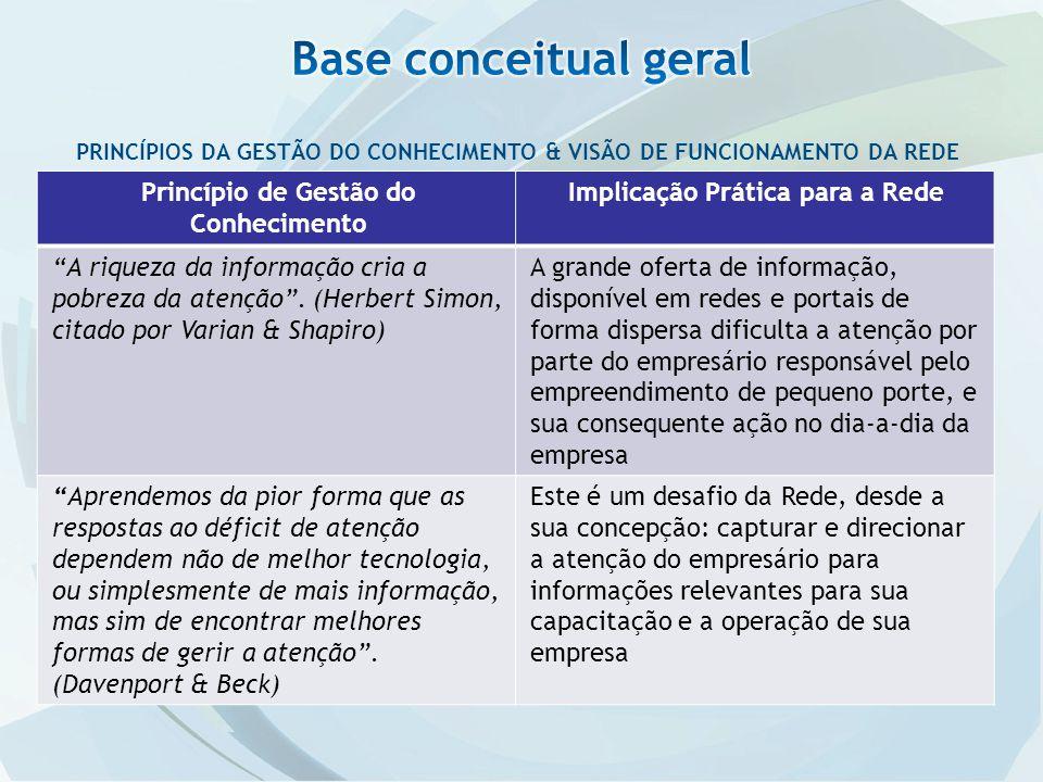 Princípio de Gestão do Conhecimento Implicação Prática para a Rede A riqueza da informação cria a pobreza da atenção.