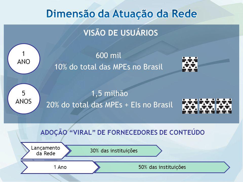 VISÃO DE USUÁRIOS 1 ANO 5 ANOS 600 mil 10% do total das MPEs no Brasil 1,5 milhão 20% do total das MPEs + EIs no Brasil ADOÇÃO VIRAL DE FORNECEDORES DE CONTEÚDO Lançamento da Rede 30% das instituições 1 Ano 50% das instituições