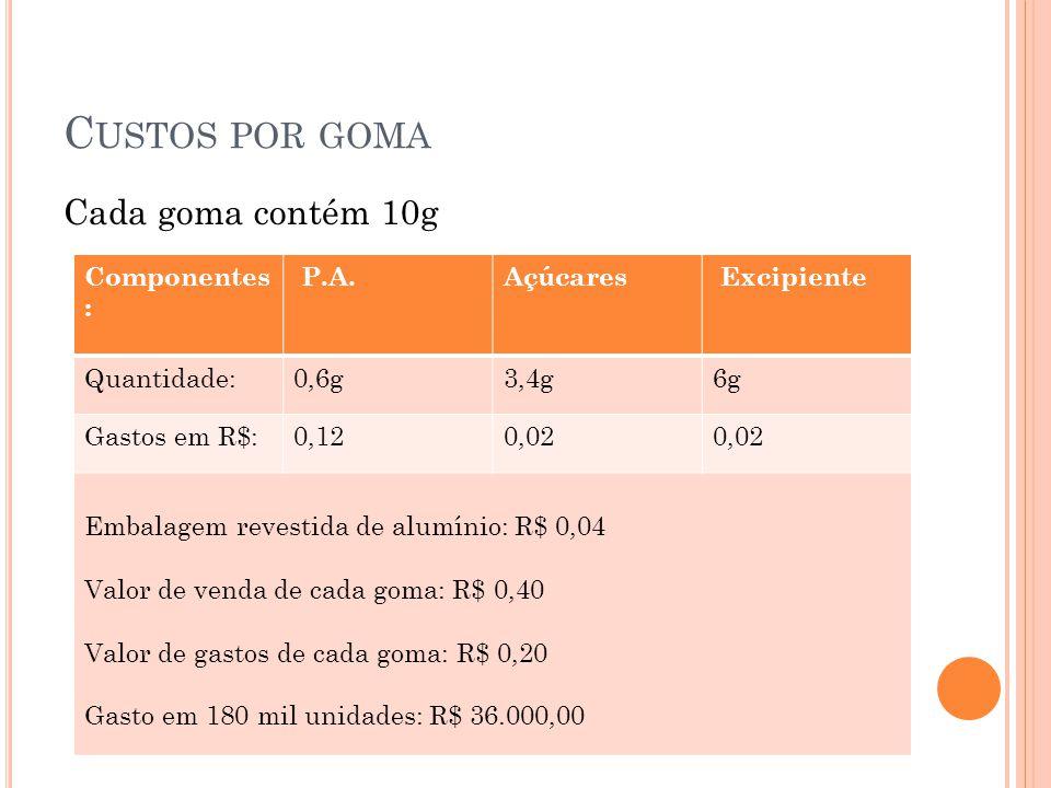 C USTOS POR GOMA Cada goma contém 10g Componentes : P.A.Açúcares Excipiente Quantidade:0,6g3,4g6g6g Gastos em R$:0,120,02 Embalagem revestida de alumí