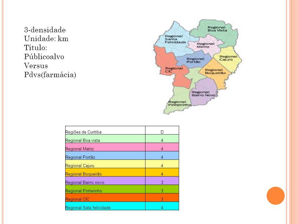 Regiões de CuritibaD Regional Boa vista4 Regional Matriz4 Regional Portão4 Regional Cajuru4 Regional Boqueirão4 Regional Bairro novo3 Regional Pinherinho3 Regional CIC3 Regional Sata felicidade4 3-densidade Unidade: km Título: Públicoalvo Versus Pdvs(farmácia)