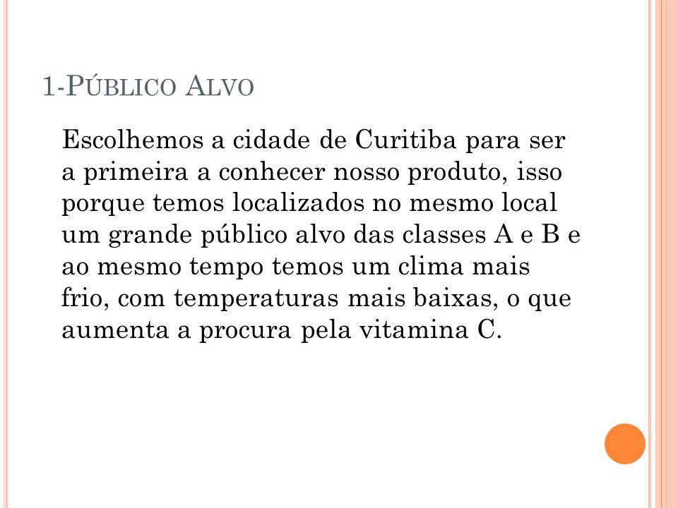1-P ÚBLICO A LVO Escolhemos a cidade de Curitiba para ser a primeira a conhecer nosso produto, isso porque temos localizados no mesmo local um grande público alvo das classes A e B e ao mesmo tempo temos um clima mais frio, com temperaturas mais baixas, o que aumenta a procura pela vitamina C.