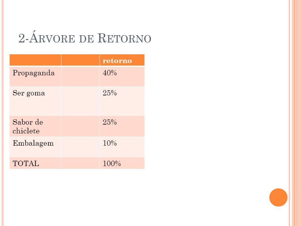 2-Á RVORE DE R ETORNO retorno Propaganda40% Ser goma25% Sabor de chiclete 25% Embalagem10% TOTAL100%